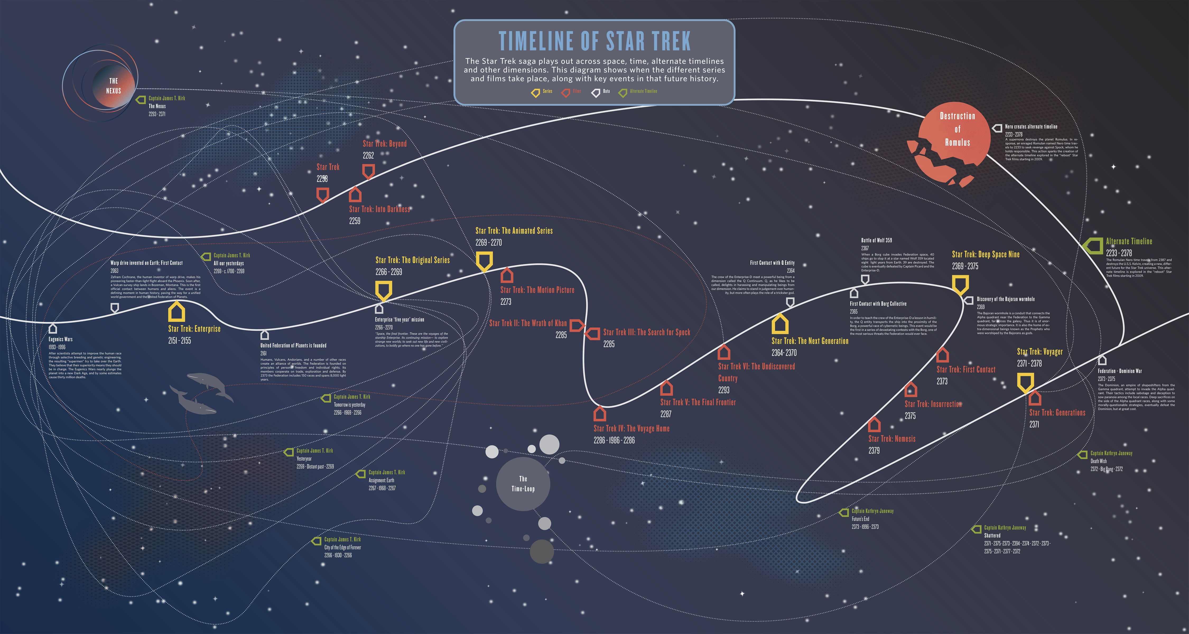 A timeline created for the MoPop (EMP) here in Seattle, it displays the chronological events of all the Star Trek captains from the series and moveis.